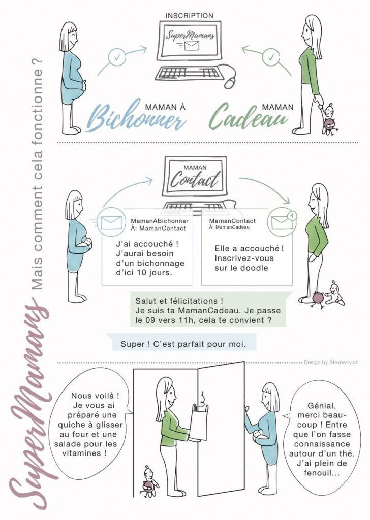supermamans.ch-fonctionnement-plateforme-maman-suisse-romande